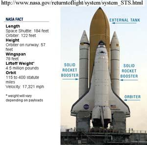 space shuttle navigation system - photo #14